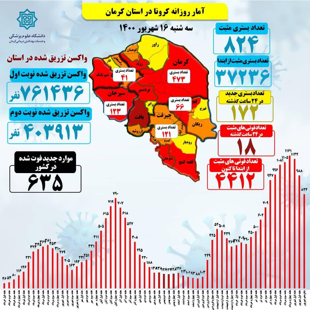 کرونا در کرمان همچنان تعقیب کننده غافلان