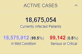 مرگ بیش از 4 میلیون و هفتصد هزار بیمار کرونایی در جهان