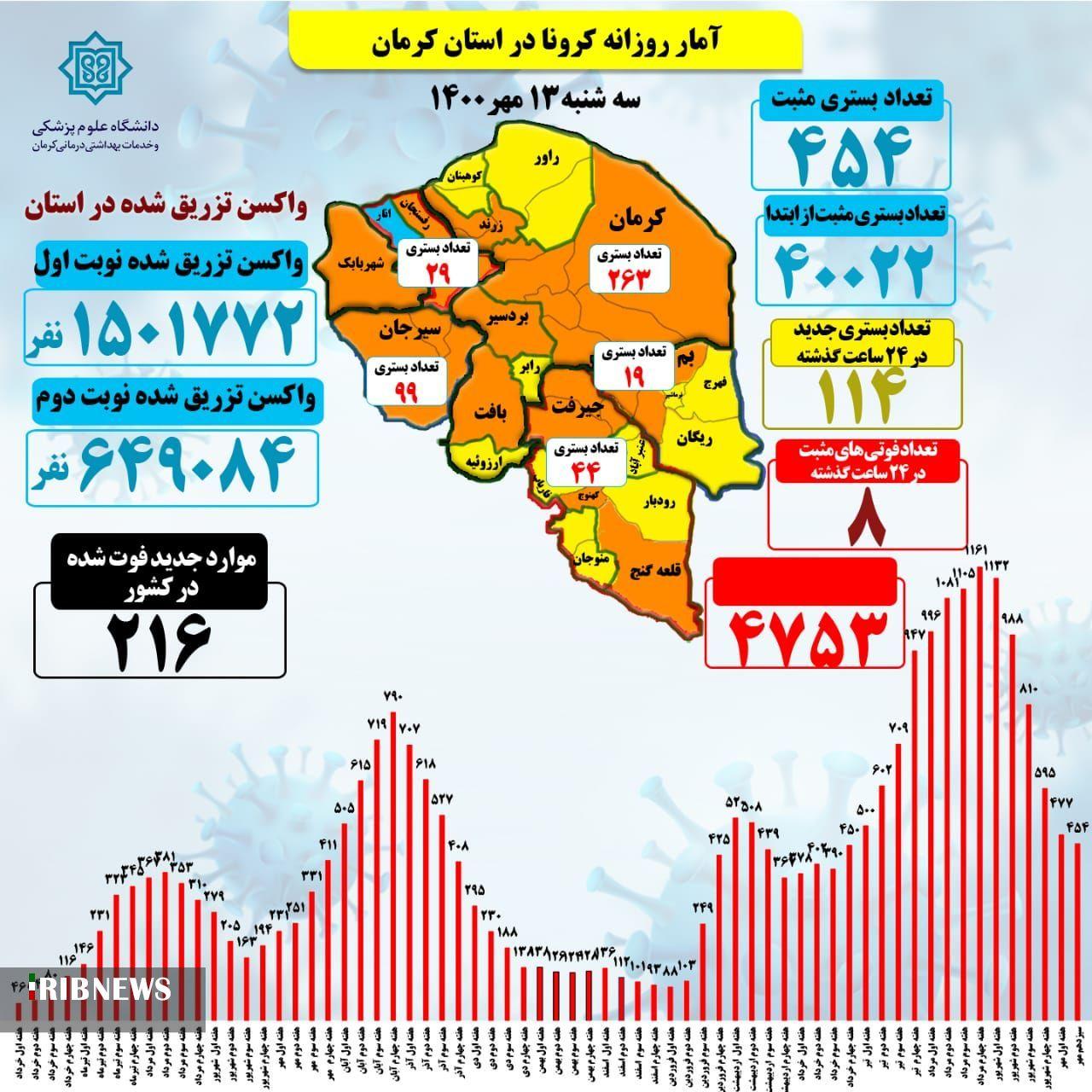 ۸ فوتی کرونا در کرمان