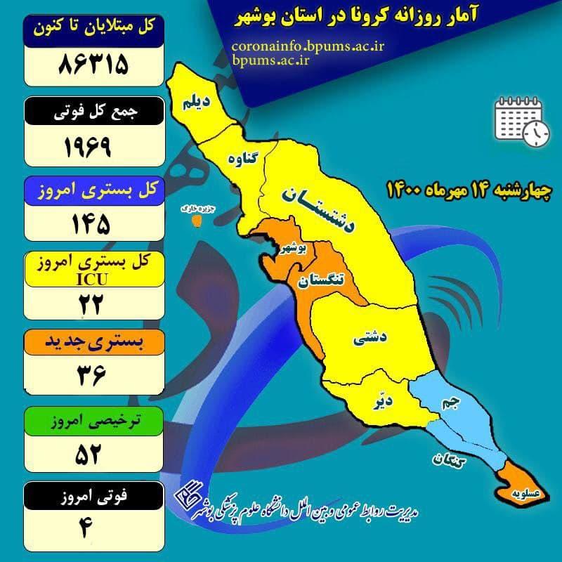 آمار کرونا در استان بوشهر تا چهارشنبه ۱۴ مهر ۱۴۰۰