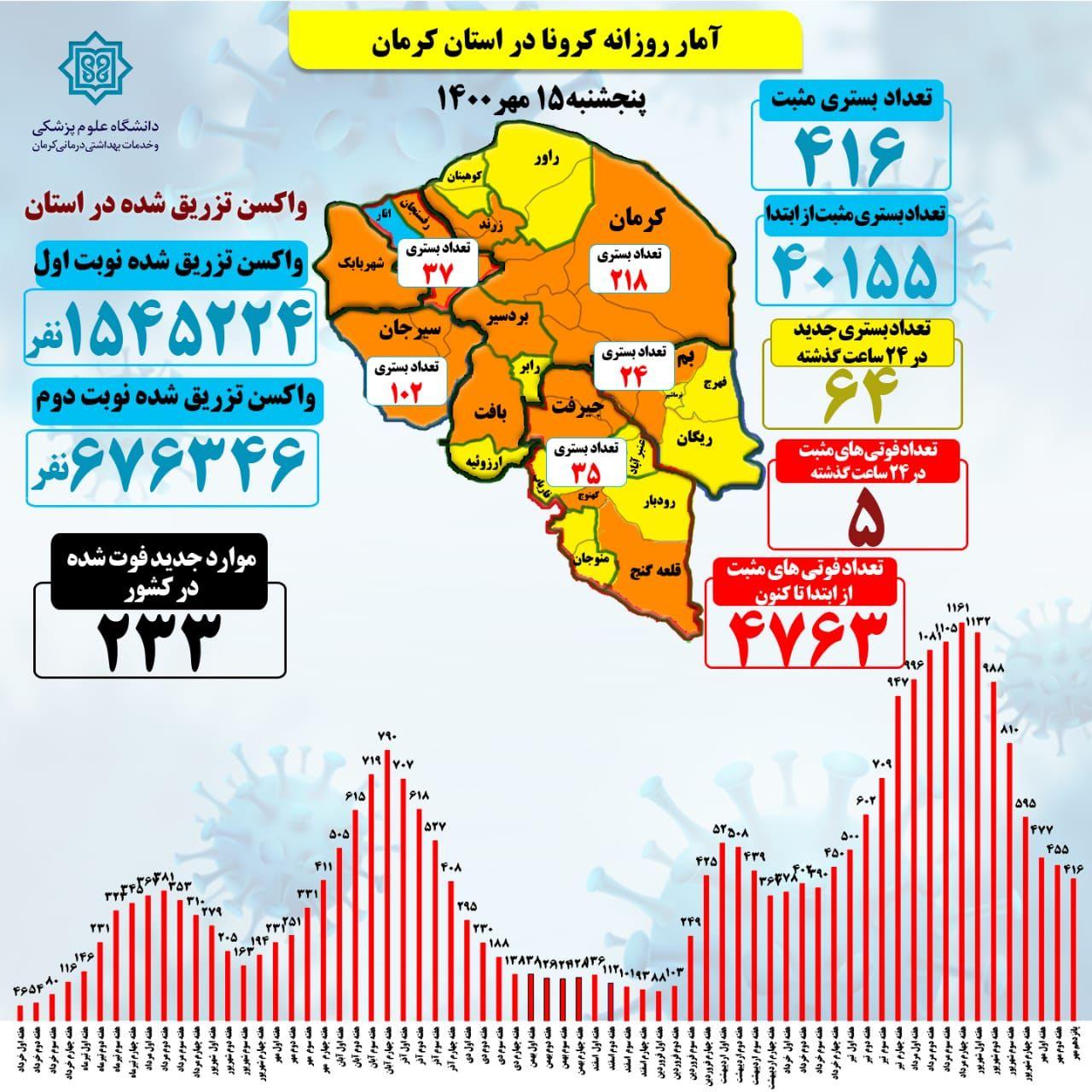 ۶۷۶۳۴۶ نفر واکسن تزریق شده نوبت دوم
