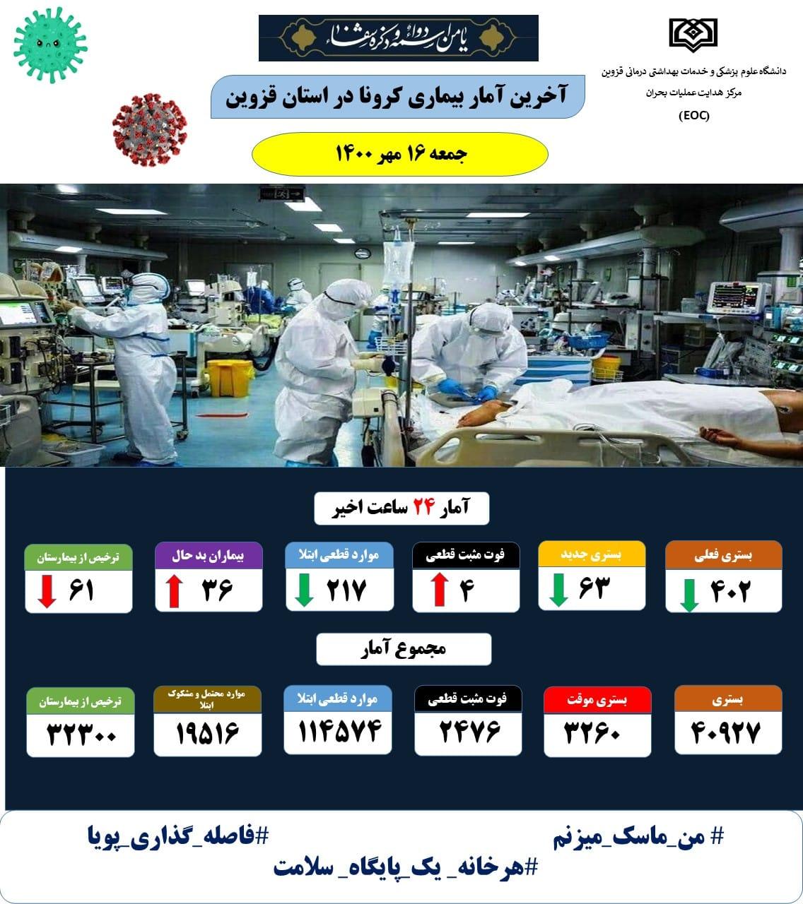 فوت ۴ بیمار کرونایی در استان قزوین