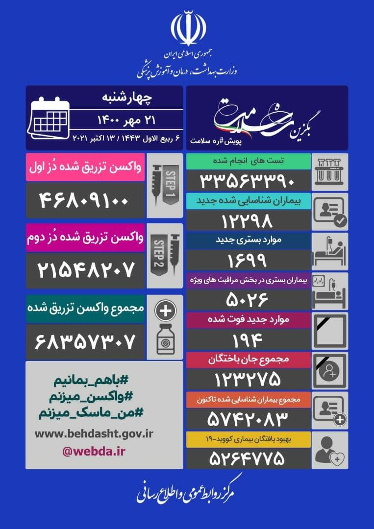 مرکز روابط عمومی و اطلاع رسانی وزارت بهداشت: