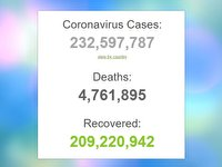 بهبودی حدود 210 میلیون بیمار کرونایی در جهان