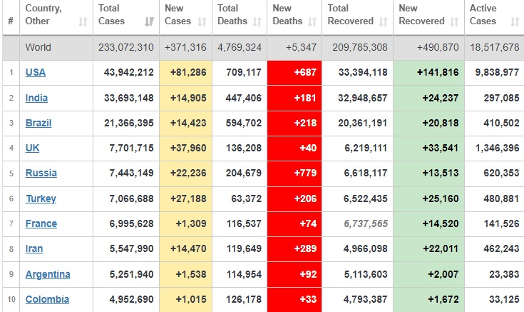 شناسایی بیش از 232 میلیون بیمار کرونایی در جهان