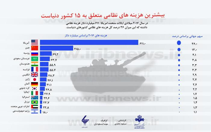 چه کشورهایی بیشترین هزینه نظامی را دارند؟